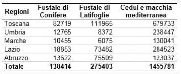 Risorse forestali della Toscana e aspetti riguardanti il mercato ...
