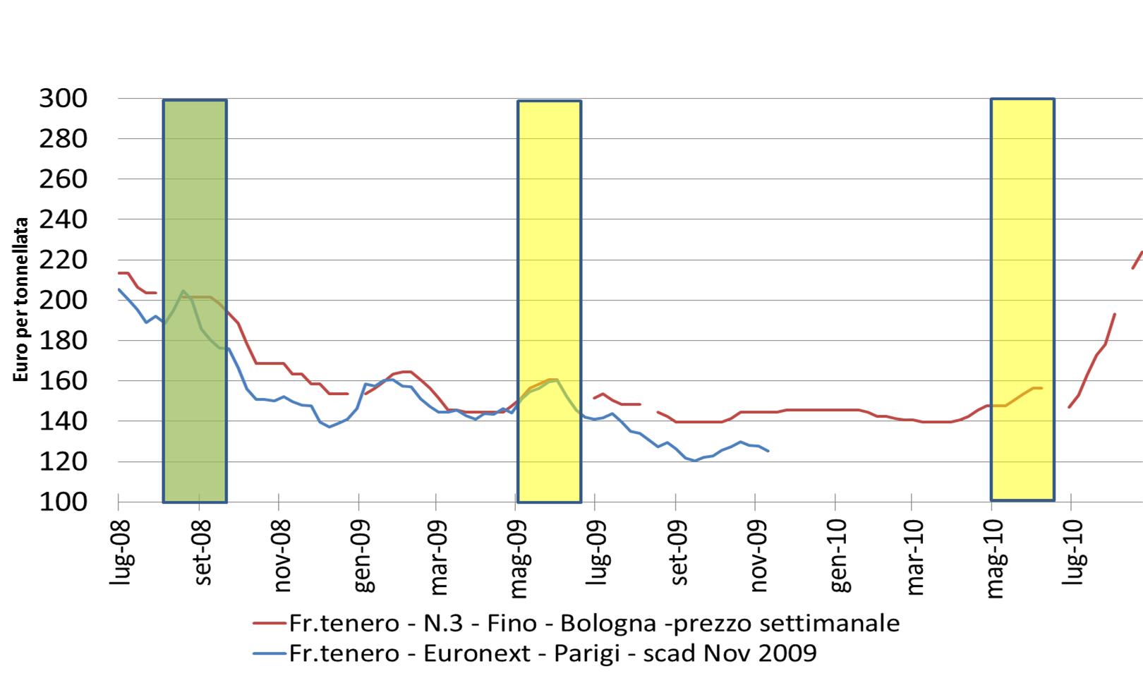 9deefded08 Fonte: Elaborazione dati Ager Borsa Merci di Bologna e Nyse-Euronext  (mercato di Parigi)